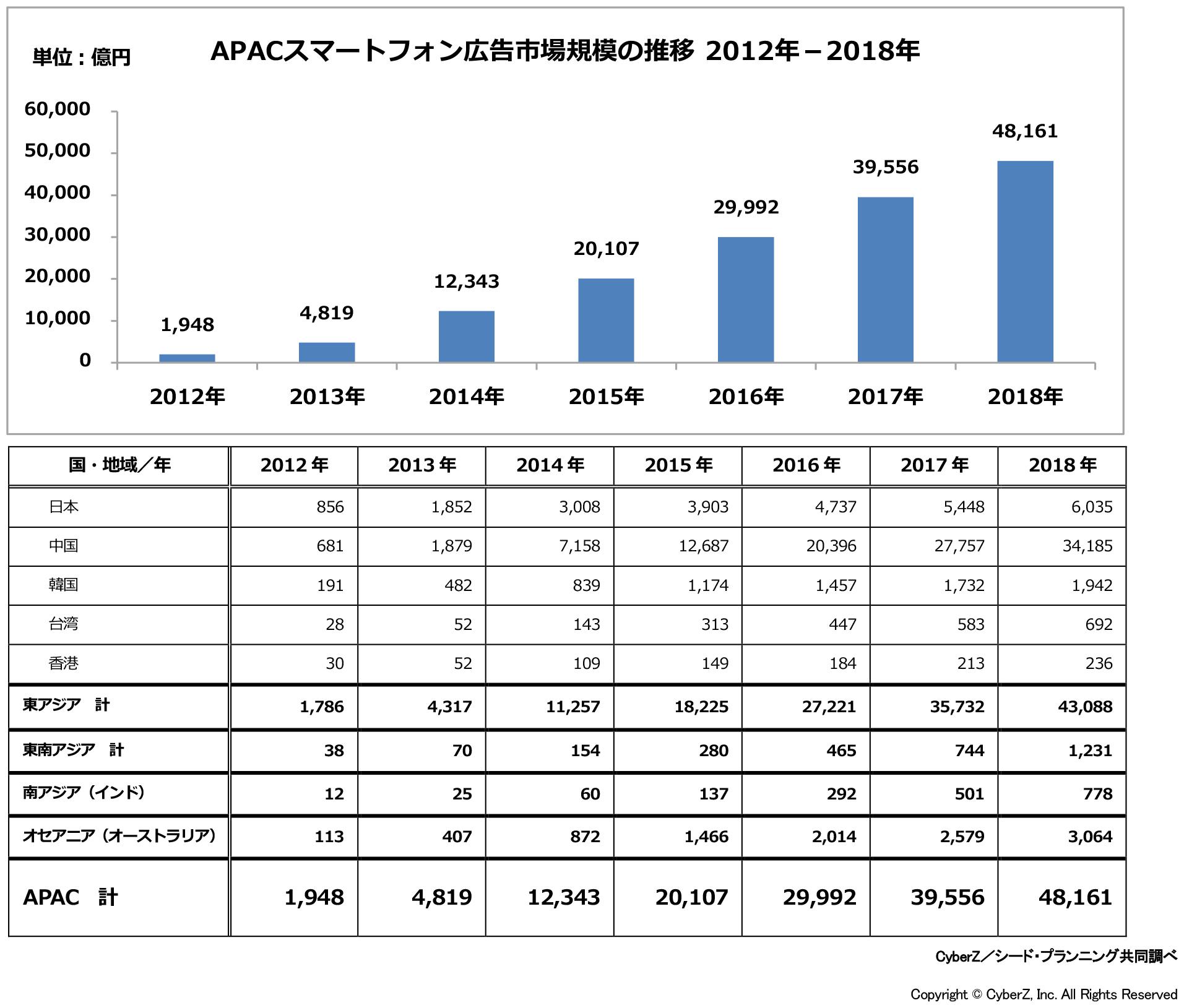 APACスマートフォン広告市場規模の推移2012年-2018年