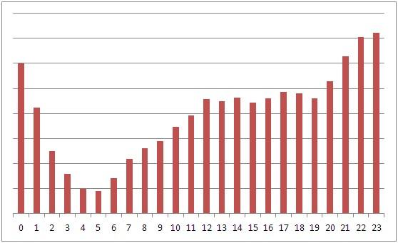 iPhone 時間軸