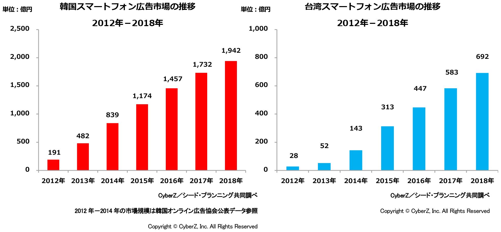 韓国・台湾スマートフォン広告市場の推移