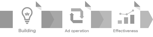 building>Ad operation>performance